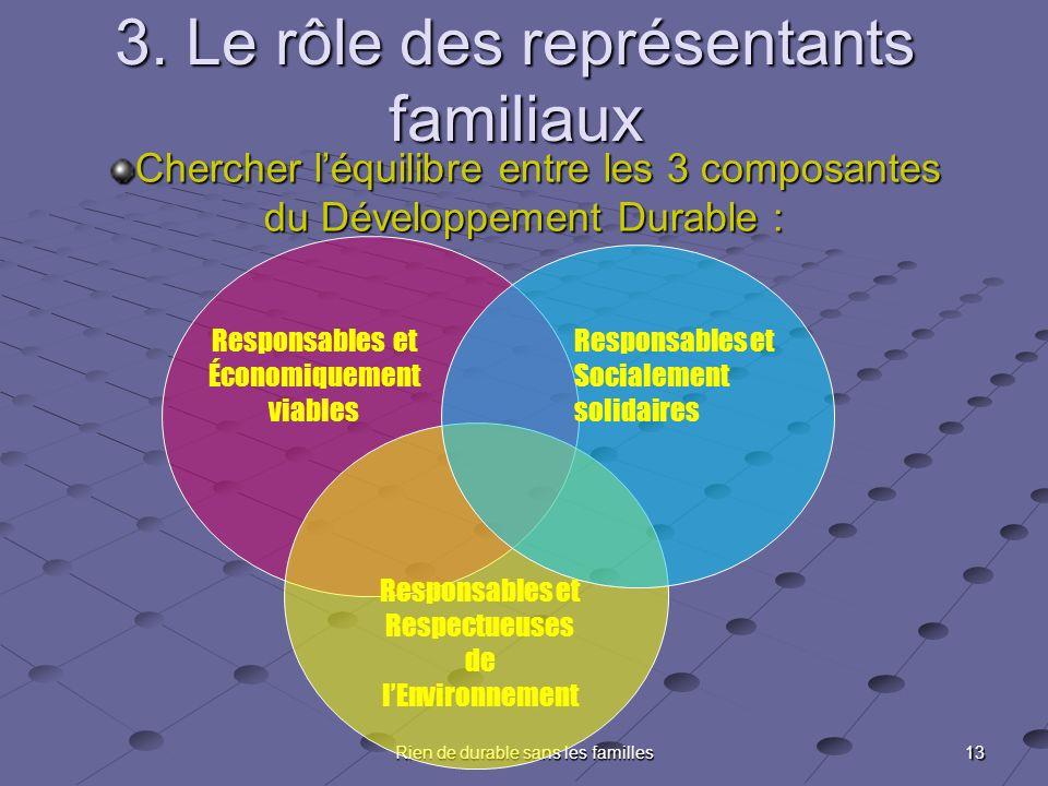 13 Rien de durable sans les familles 3. Le rôle des représentants familiaux Chercher léquilibre entre les 3 composantes du Développement Durable : Res