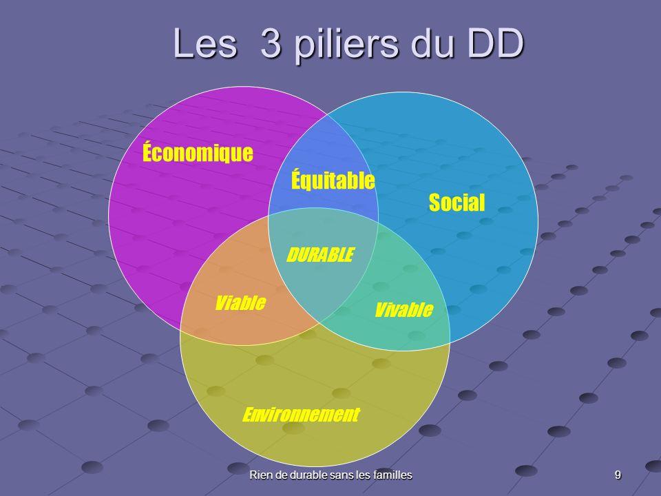 9 Rien de durable sans les familles Économique Social Environnement Viable Vivable Équitable DURABLE Les 3 piliers du DD