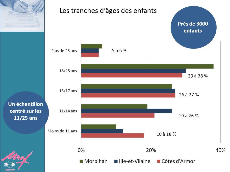 Les tranches dâges des enfants 5 à 6 % 26 à 27 % 19 à 26 % 10 à 18 % Près de 3000 enfants Un échantillon centré sur les 11/25 ans