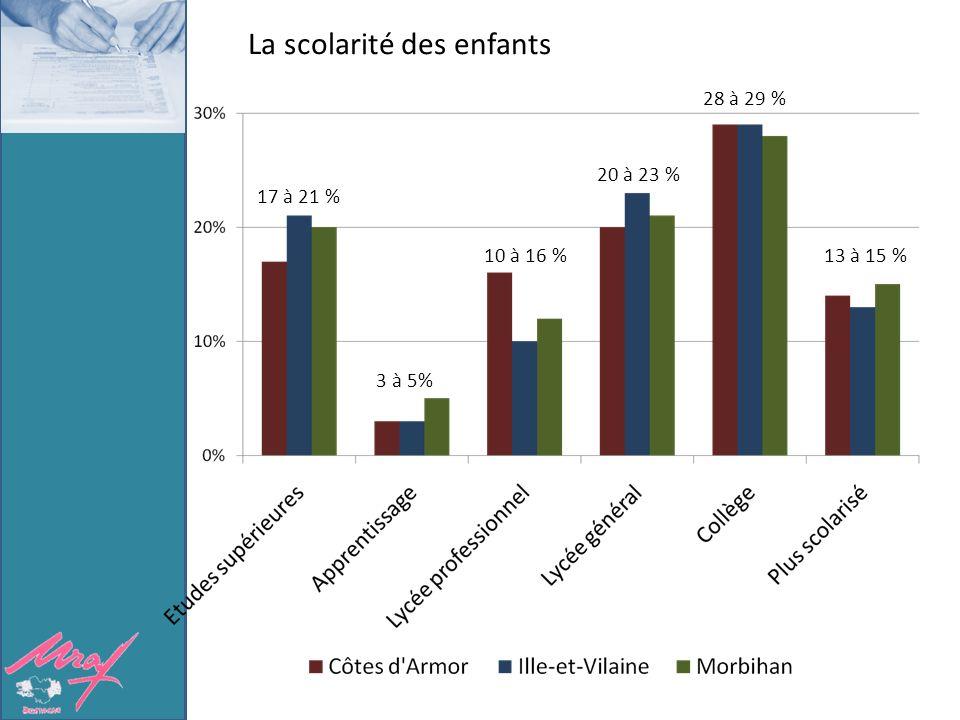 La scolarité des enfants Près de 3000 enfants 17 à 21 % 3 à 5% 10 à 16 % 20 à 23 % 28 à 29 % 13 à 15 %