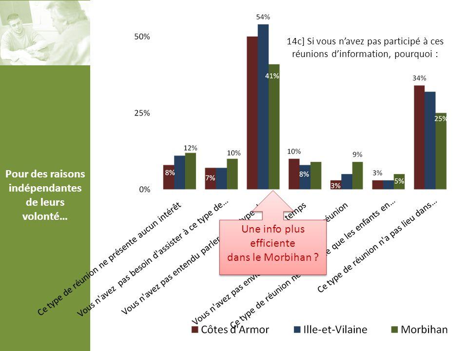 Pour des raisons indépendantes de leurs volonté… 14c] Si vous navez pas participé à ces réunions dinformation, pourquoi : Une info plus efficiente dans le Morbihan .