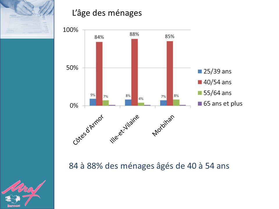 Lâge des ménages 84 à 88% des ménages âgés de 40 à 54 ans