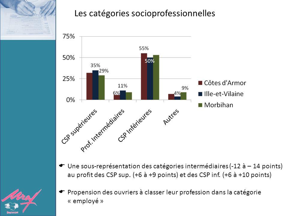 Les catégories socioprofessionnelles Une sous-représentation des catégories intermédiaires (-12 à – 14 points) au profit des CSP sup.