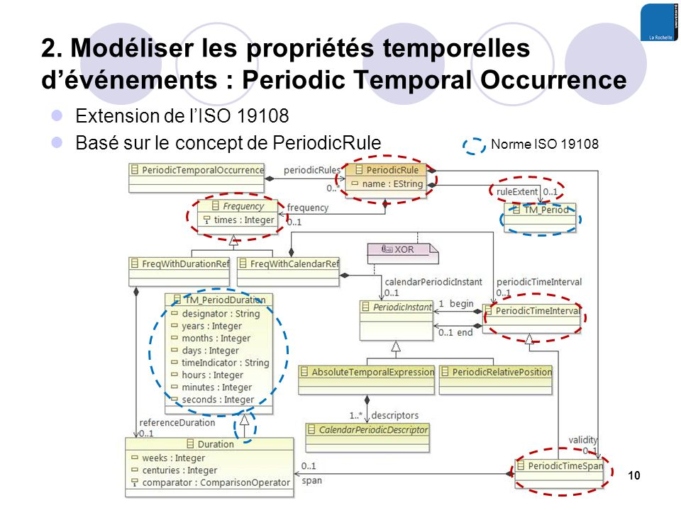 2. Modéliser les propriétés temporelles dévénements : Periodic Temporal Occurrence Extension de lISO 19108 Basé sur le concept de PeriodicRule 10 Norm