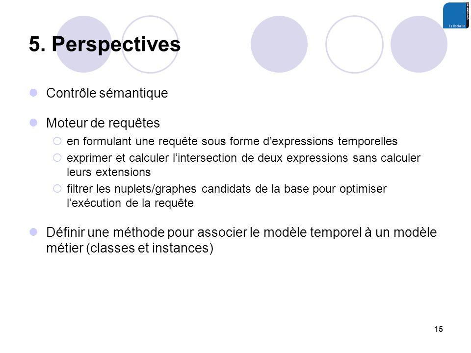 5. Perspectives Contrôle sémantique Moteur de requêtes en formulant une requête sous forme dexpressions temporelles exprimer et calculer lintersection