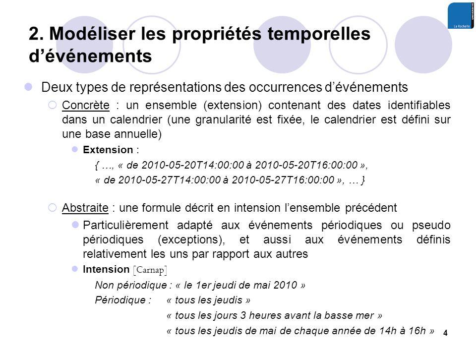 2. Modéliser les propriétés temporelles dévénements Deux types de représentations des occurrences dévénements Concrète : un ensemble (extension) conte