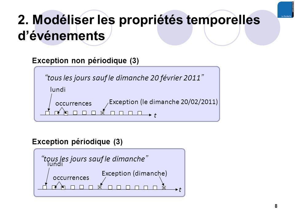 2. Modéliser les propriétés temporelles dévénements 8 occurrences lundi t Exception (dimanche) Exception non périodique (3) tous les jours sauf le dim