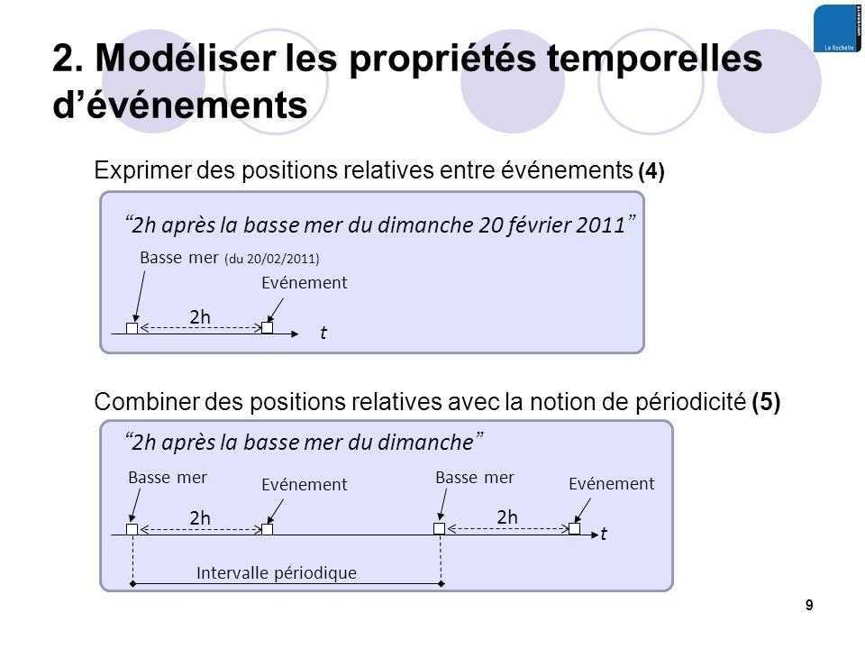 2. Modéliser les propriétés temporelles dévénements 9 Exprimer des positions relatives entre événements (4) Basse mer (du 20/02/2011) t 2h après la ba