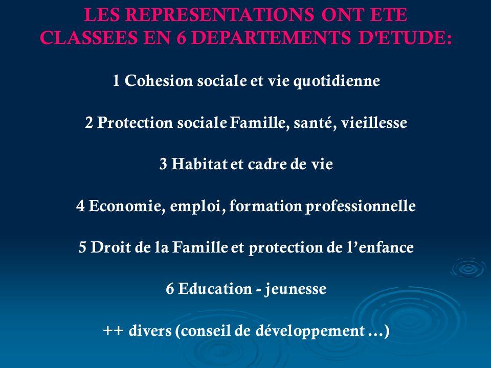 LES REPRESENTATIONS ONT ETE CLASSEES EN 6 DEPARTEMENTS D'ETUDE: 1 Cohesion sociale et vie quotidienne 2 Protection sociale Famille, santé, vieillesse