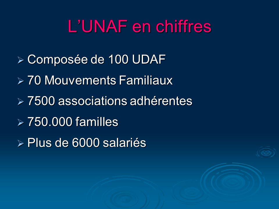 LUNAF en chiffres Composée de 100 UDAF Composée de 100 UDAF 70 Mouvements Familiaux 70 Mouvements Familiaux 7500 associations adhérentes 7500 associat