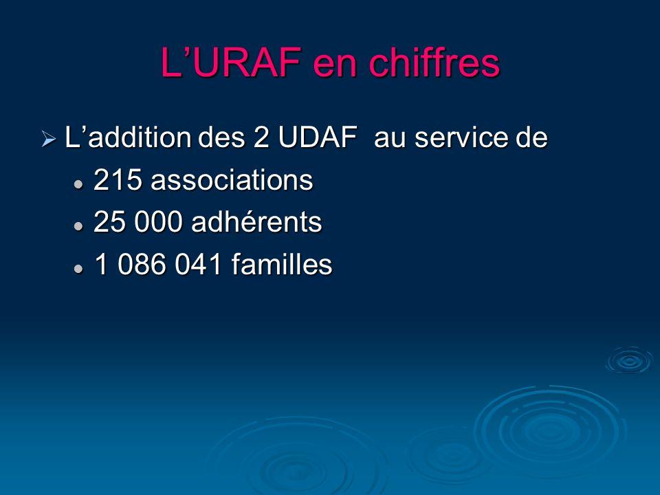 LURAF en chiffres Laddition des 2 UDAF au service de Laddition des 2 UDAF au service de 215 associations 215 associations 25 000 adhérents 25 000 adhé