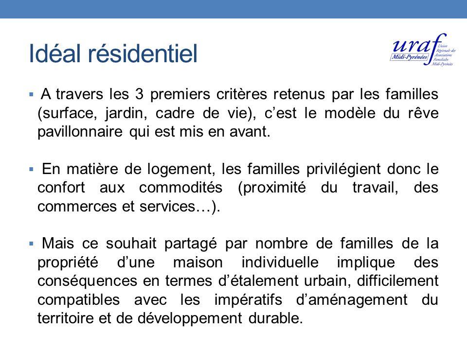 Idéal résidentiel A travers les 3 premiers critères retenus par les familles (surface, jardin, cadre de vie), cest le modèle du rêve pavillonnaire qui est mis en avant.