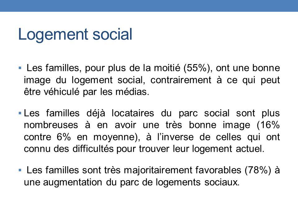 Les familles, pour plus de la moitié (55%), ont une bonne image du logement social, contrairement à ce qui peut être véhiculé par les médias.