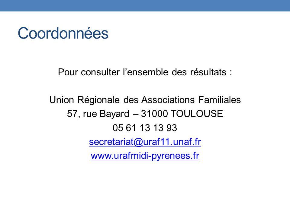 Coordonnées Pour consulter lensemble des résultats : Union Régionale des Associations Familiales 57, rue Bayard – 31000 TOULOUSE 05 61 13 13 93 secretariat@uraf11.unaf.fr www.urafmidi-pyrenees.fr