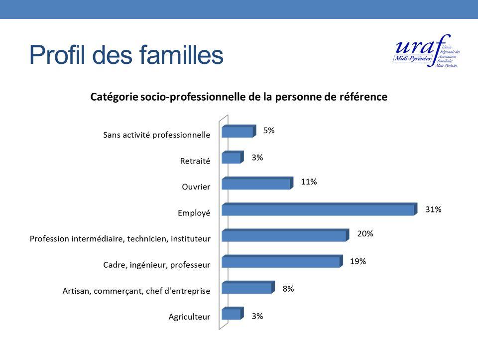 Profil des familles