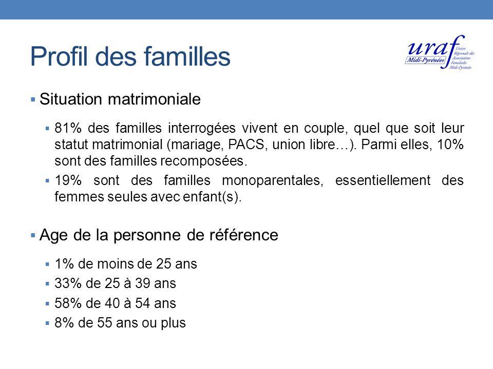 Situation matrimoniale 81% des familles interrogées vivent en couple, quel que soit leur statut matrimonial (mariage, PACS, union libre…).