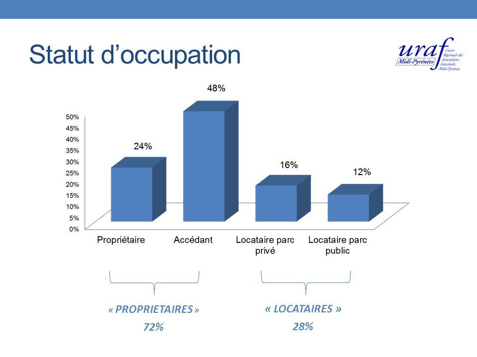 Statut doccupation « PROPRIETAIRES » 72% « LOCATAIRES » 28%