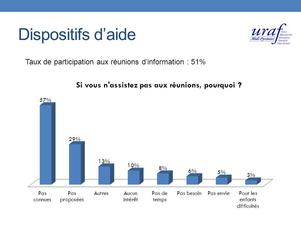 Dispositifs daide Taux de participation aux réunions dinformation : 51%