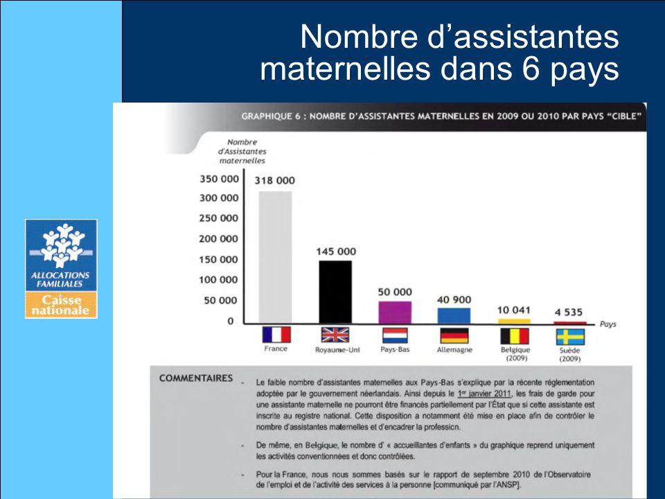 Nombre dassistantes maternelles dans 6 pays