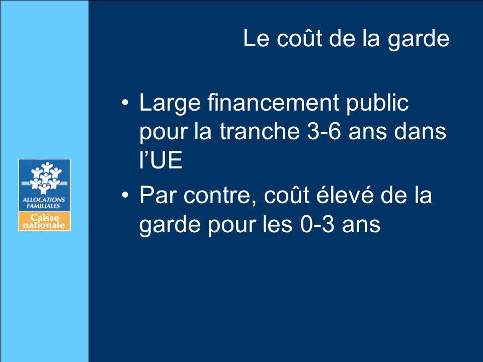 Le coût de la garde Large financement public pour la tranche 3-6 ans dans lUE Par contre, coût élevé de la garde pour les 0-3 ans