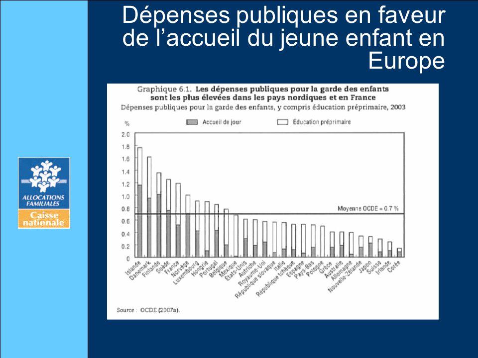 Dépenses publiques en faveur de laccueil du jeune enfant en Europe