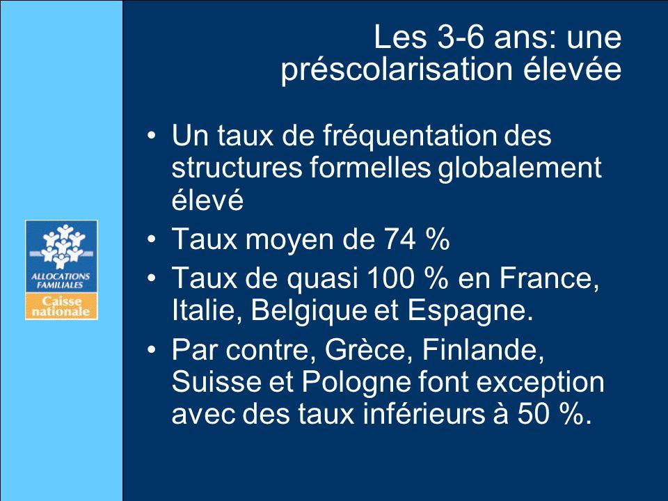 Les 3-6 ans: une préscolarisation élevée Un taux de fréquentation des structures formelles globalement élevé Taux moyen de 74 % Taux de quasi 100 % en France, Italie, Belgique et Espagne.