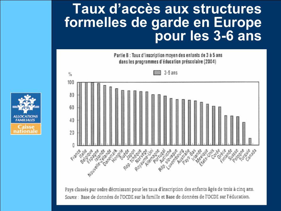 Taux daccès aux structures formelles de garde en Europe pour les 3-6 ans