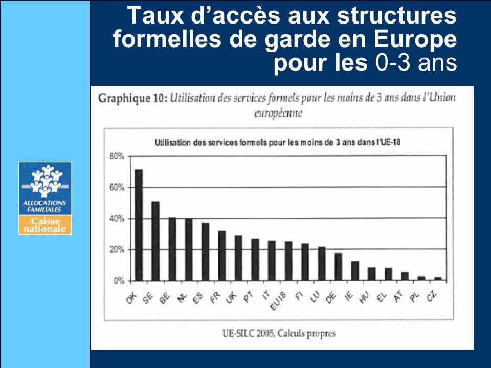 Taux daccès aux structures formelles de garde en Europe pour les 0-3 ans