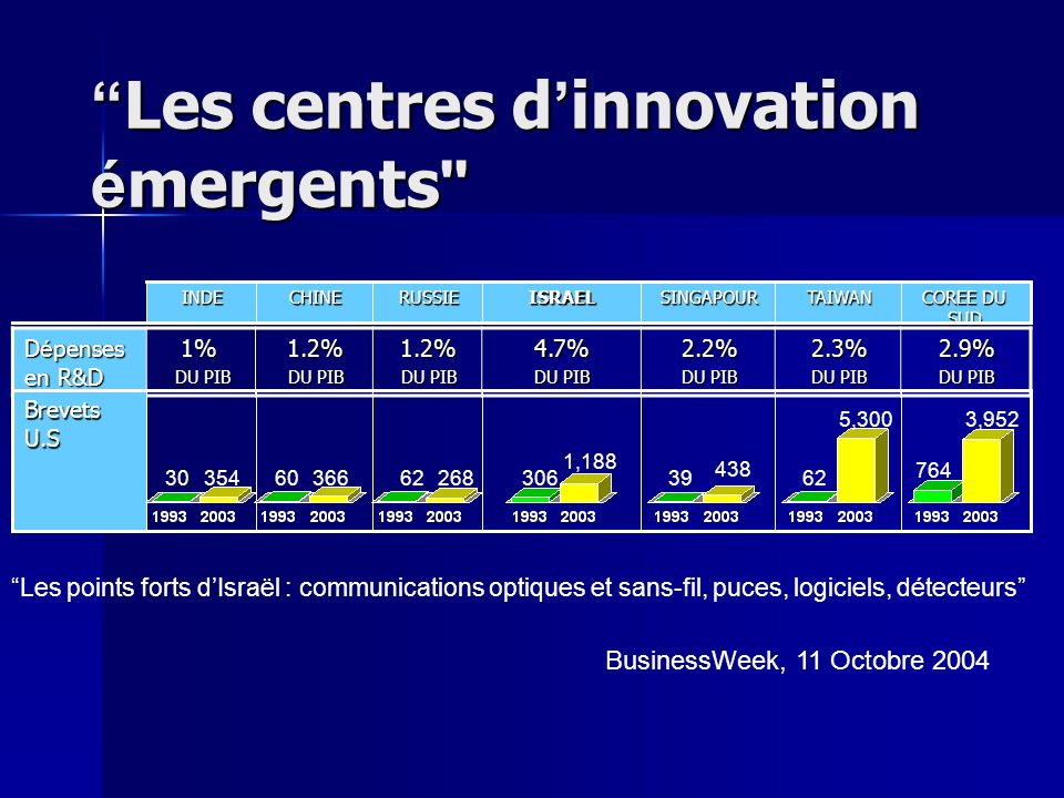 Les centres d innovation é mergents