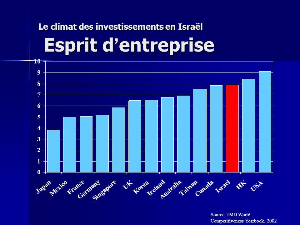 Le climat des investissements en Israël Esprit d entreprise Source: IMD World Competitiveness Yearbook, 2002
