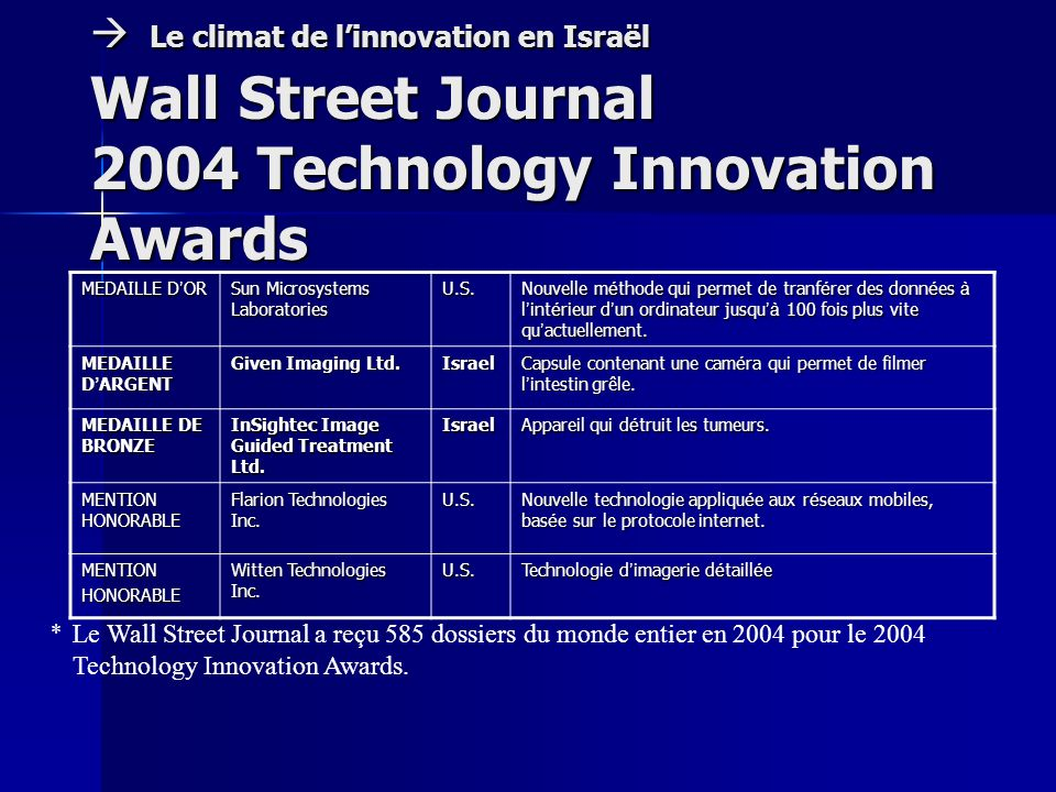 Le climat de linnovation en Israël Wall Street Journal 2004 Technology Innovation Awards Le climat de linnovation en Israël Wall Street Journal 2004 T