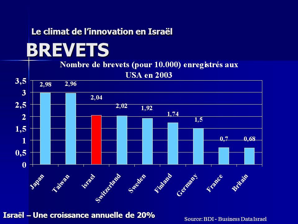 Le climat de linnovation en Israël BREVETS Le climat de linnovation en Israël BREVETS Isra ë l – Une croissance annuelle de 20% Source: BDI - Business Data Israel