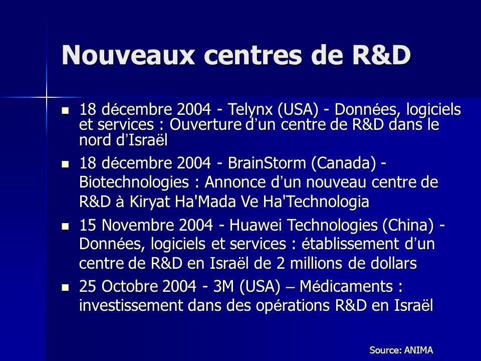 Nouveaux centres de R&D 18 d é cembre 2004 - Telynx (USA) - Donn é es, logiciels et services : Ouverture d un centre de R&D dans le nord d Isra ë l 18 d é cembre 2004 - Telynx (USA) - Donn é es, logiciels et services : Ouverture d un centre de R&D dans le nord d Isra ë l 18 d é cembre 2004 - BrainStorm (Canada) - Biotechnologies : Annonce d un nouveau centre de R&D à Kiryat Ha Mada Ve Ha Technologia 18 d é cembre 2004 - BrainStorm (Canada) - Biotechnologies : Annonce d un nouveau centre de R&D à Kiryat Ha Mada Ve Ha Technologia 15 Novembre 2004 - Huawei Technologies (China) - Donn é es, logiciels et services : é tablissement d un centre de R&D en Isra ë l de 2 millions de dollars 15 Novembre 2004 - Huawei Technologies (China) - Donn é es, logiciels et services : é tablissement d un centre de R&D en Isra ë l de 2 millions de dollars 25 Octobre 2004 - 3M (USA) – M é dicaments : investissement dans des op é rations R&D en Isra ë l 25 Octobre 2004 - 3M (USA) – M é dicaments : investissement dans des op é rations R&D en Isra ë l Source: ANIMA