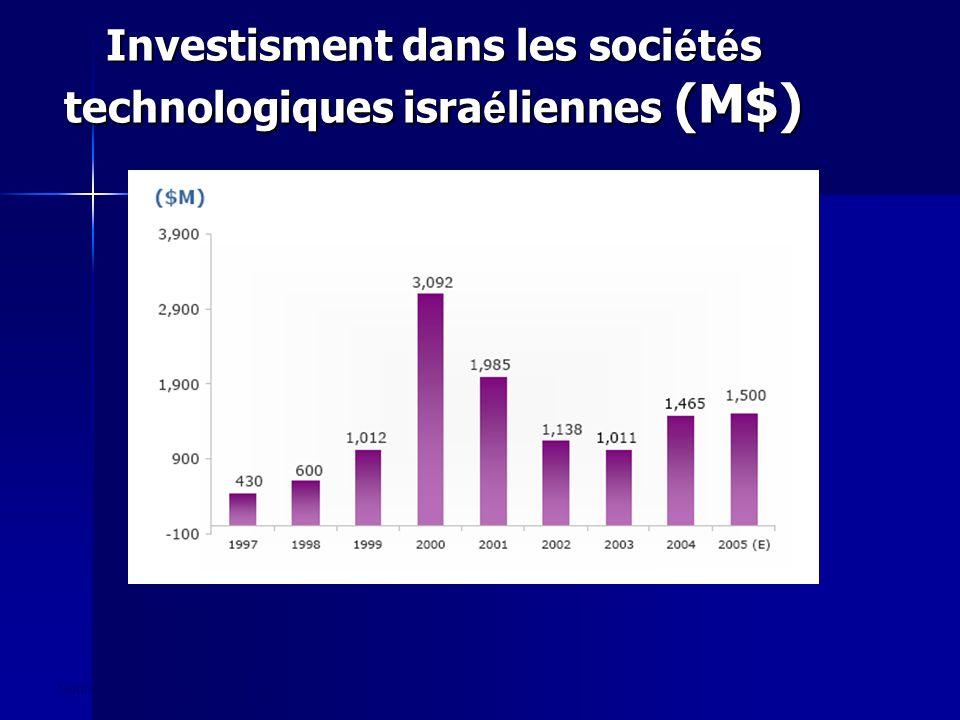 Investisment dans les soci é t é s technologiques isra é liennes (M$) Source: IVC Research Centre