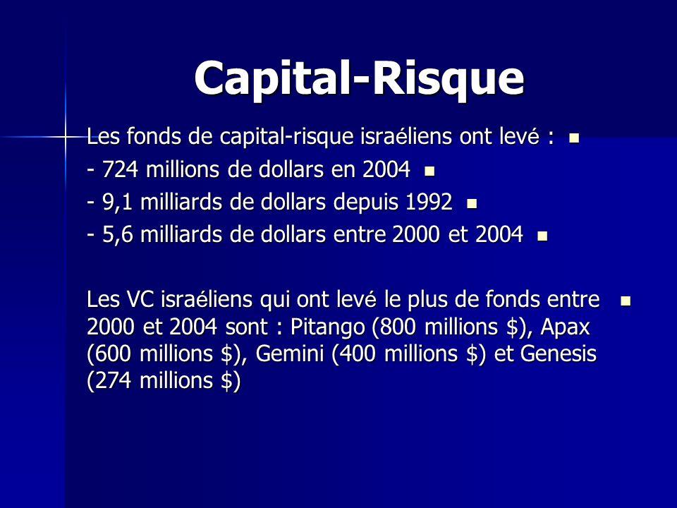 Capital-Risque Les fonds de capital-risque isra é liens ont lev é : Les fonds de capital-risque isra é liens ont lev é : - 724 millions de dollars en 2004 - 724 millions de dollars en 2004 - 9,1 milliards de dollars depuis 1992 - 9,1 milliards de dollars depuis 1992 - 5,6 milliards de dollars entre 2000 et 2004 - 5,6 milliards de dollars entre 2000 et 2004 Les VC isra é liens qui ont lev é le plus de fonds entre 2000 et 2004 sont : Pitango (800 millions $), Apax (600 millions $), Gemini (400 millions $) et Genesis (274 millions $) Les VC isra é liens qui ont lev é le plus de fonds entre 2000 et 2004 sont : Pitango (800 millions $), Apax (600 millions $), Gemini (400 millions $) et Genesis (274 millions $)