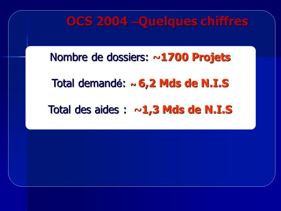 OCS 2004 – Quelques chiffres Nombre de dossiers: ~1700 Projets Total demand é : ~ 6,2 Mds de N.I.S Total des aides : ~1,3 Mds de N.I.S