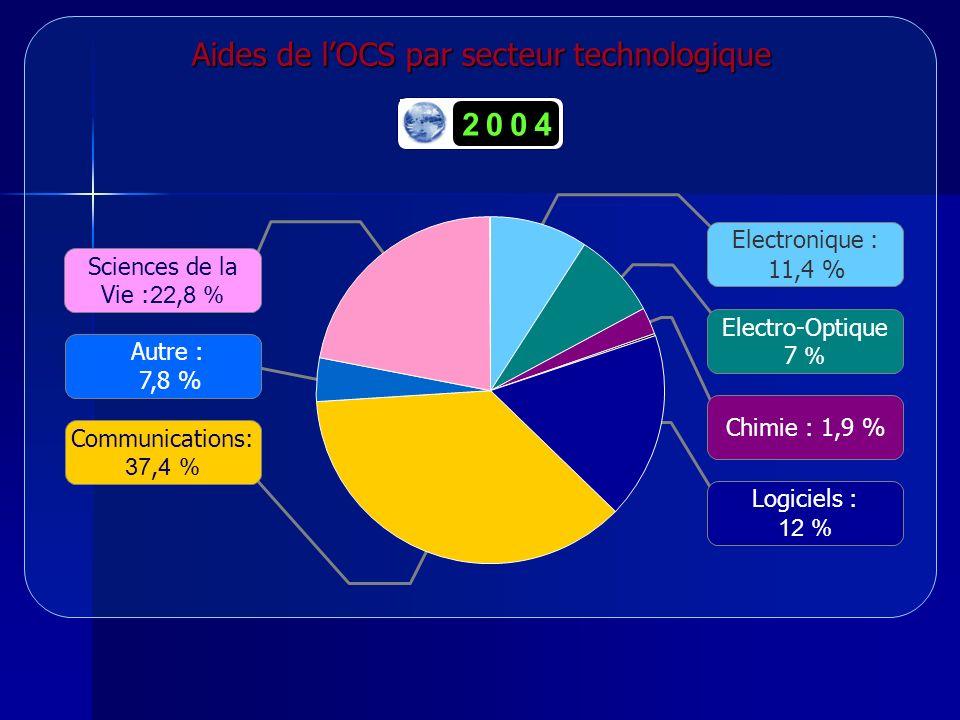 Aides de lOCS par secteur technologique Autre : 7,8 % Communications: 37,4 % Logiciels : 12 % Chimie : 1,9 % Electro-Optique 7 % Electronique : 11,4 % Sciences de la Vie :22,8 % 0420