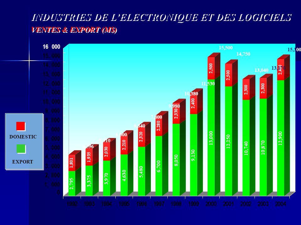 INDUSTRIES DE LELECTRONIQUE ET DES LOGICIELS VENTES & EXPORT (M$) INDUSTRIES DE LELECTRONIQUE ET DES LOGICIELS VENTES & EXPORT (M$) EXPORT DOMESTIC 4,596 5,310 6,000 6,840 7,800 9,980 10,380 11,530 14,750 15,500 13,040 1, 2, 3, 4, 5, 6, 7, 8, 9, 10 11 12 13 14 15 16,,,,,,, 000 0 13,170 15,300