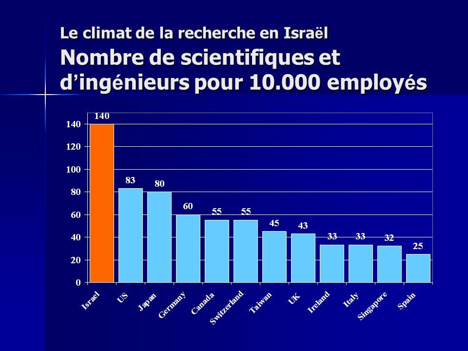 Le climat de la recherche en Isra ë l Nombre de scientifiques et d ing é nieurs pour 10.000 employ é s