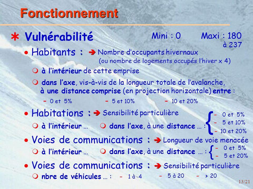 13/21 Fonctionnement Vulnérabilité Mini : 0Maxi : 180 Nombre doccupants hivernaux (ou nombre de logements occupés lhiver x 4) à 237 : Habitants : : Voies de communications : à lintérieur de cette emprise dans laxe, vis-à-vis de la longueur totale de lavalanche, à une distance comprise (en projection horizontale) entre : - 0 et 5% - 5 et 10% - 10 et 20% Sensibilité particulière : Habitations : à lintérieur … dans laxe, à une distance … : - 0 et 5% - 5 et 10% - 10 et 20% Longueur de voie menacée : Voies de communications : Sensibilité particulière à lintérieur … dans laxe, à une distance … : - 0 et 5% - 5 et 20% nbre de véhicules … : - 1 à 4 - 5 à 20 - > 20 { {