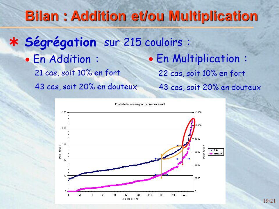 19/21 Bilan : Addition et/ou Multiplication Ségrégation sur 215 couloirs : 21 cas, soit 10% en fort 43 cas, soit 20% en douteux 22 cas, soit 10% en fort 43 cas, soit 20% en douteux En Addition : En Multiplication :