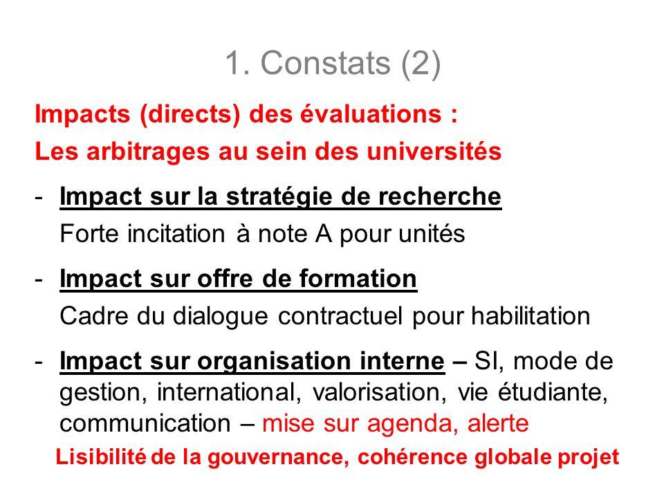 1. Constats (2) Impacts (directs) des évaluations : Les arbitrages au sein des universités -Impact sur la stratégie de recherche Forte incitation à no