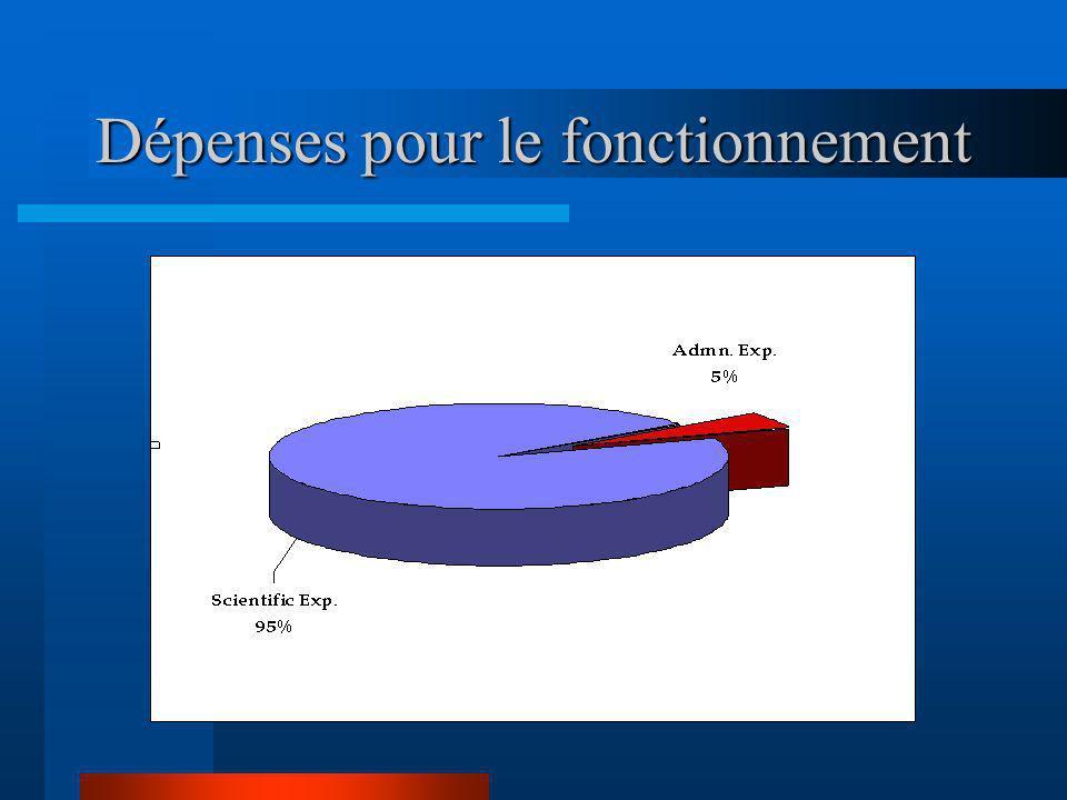 Répartition des projets La France