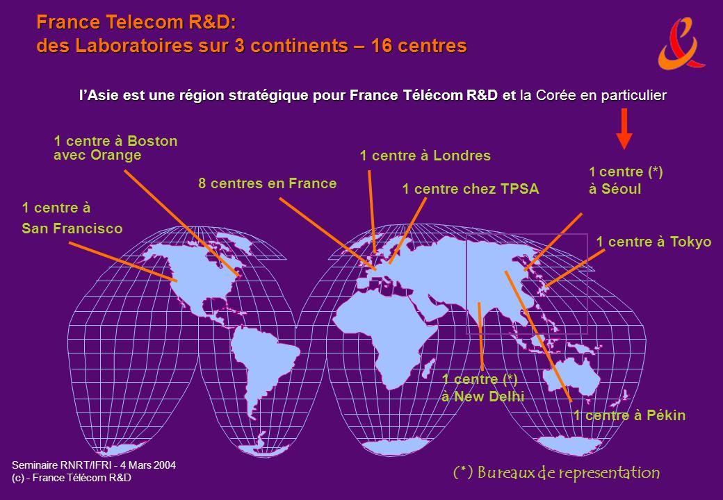 Seminaire RNRT/IFRI - 4 Mars 2004 (c) - France Télécom R&D Pourquoi la Corée: des références solides 1/2 Une avance considérable dans lInternet Haut Débit (No1 mondial) 11,2 millions [ pour 23 millions lignes fixes et 33,3 millions abonnes mobiles ] (oct 03) Internet Nouvelle Génération (IPv6) Plan gouvernemental lancé en 2001 (Ministère de la Communication et de lInformation) Avance par rapport a UE (env.