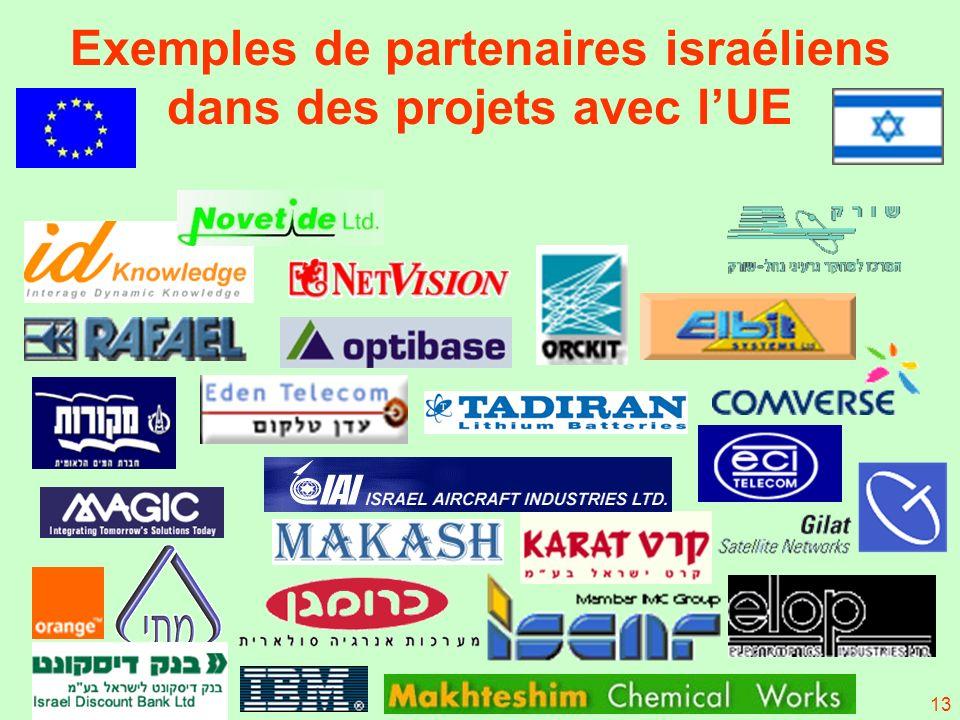 13 Exemples de partenaires israéliens dans des projets avec lUE