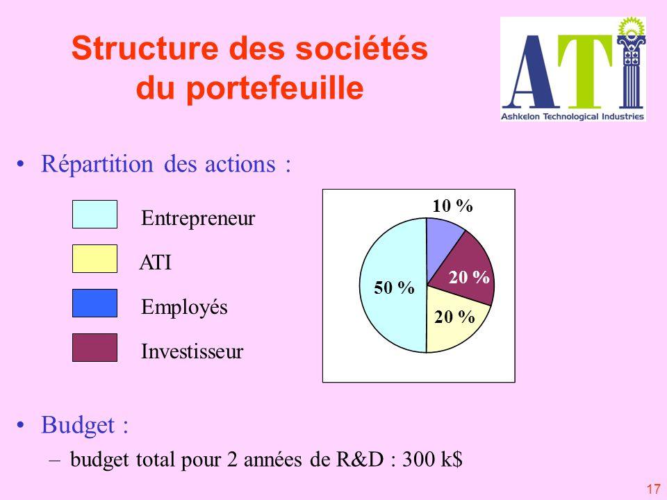 17 Entrepreneur ATI Employés Investisseur Structure des sociétés du portefeuille 50 % 20 % 10 % 20 % Répartition des actions : Budget : –budget total pour 2 années de R&D : 300 k$