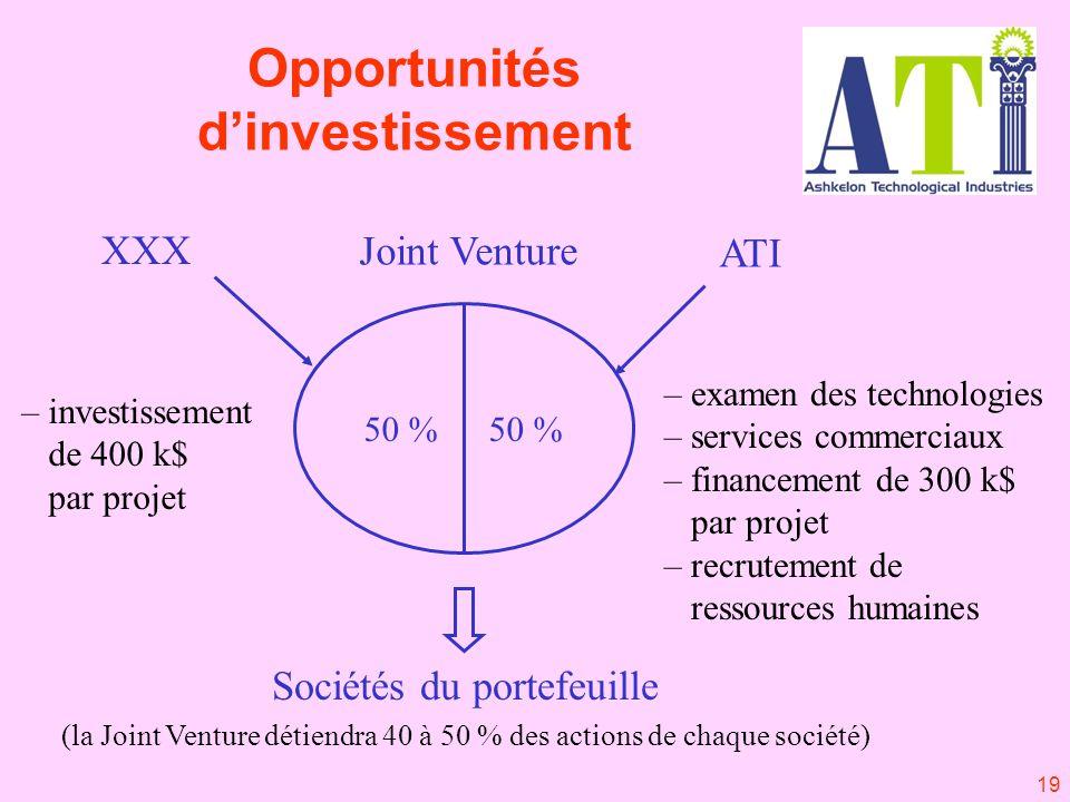 19 50 % ATI XXX Joint Venture Sociétés du portefeuille (la Joint Venture détiendra 40 à 50 % des actions de chaque société) – examen des technologies – services commerciaux – financement de 300 k$ par projet – recrutement de ressources humaines – investissement de 400 k$ par projet Opportunités dinvestissement