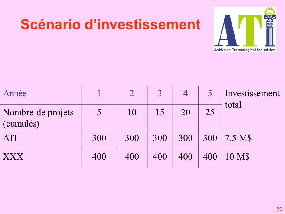 20 Investissement total 54321Année 252015105Nombre de projets (cumulés) 7,5 M$300 ATI 10 M$400 XXX Scénario dinvestissement