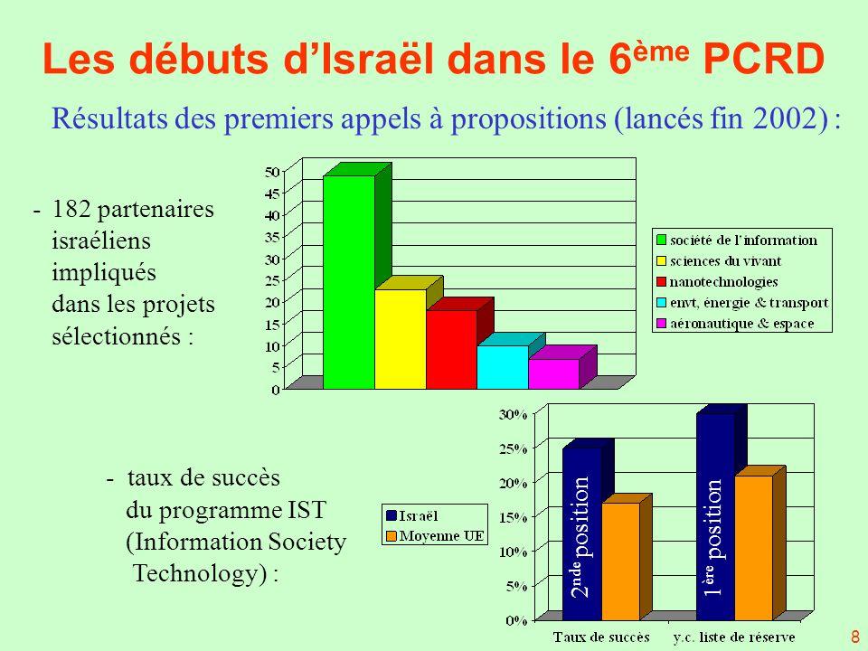 8 Résultats des premiers appels à propositions (lancés fin 2002) : -182 partenaires israéliens impliqués dans les projets sélectionnés : - taux de succès du programme IST (Information Society Technology) : Les débuts dIsraël dans le 6 ème PCRD 1 ère position 2 nde position