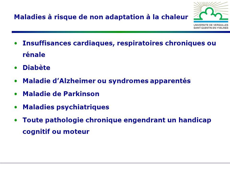 Maladies à risque de non adaptation à la chaleur Insuffisances cardiaques, respiratoires chroniques ou rénale Diabète Maladie dAlzheimer ou syndromes apparentés Maladie de Parkinson Maladies psychiatriques Toute pathologie chronique engendrant un handicap cognitif ou moteur